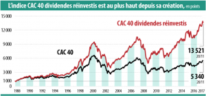 actions à dividendes